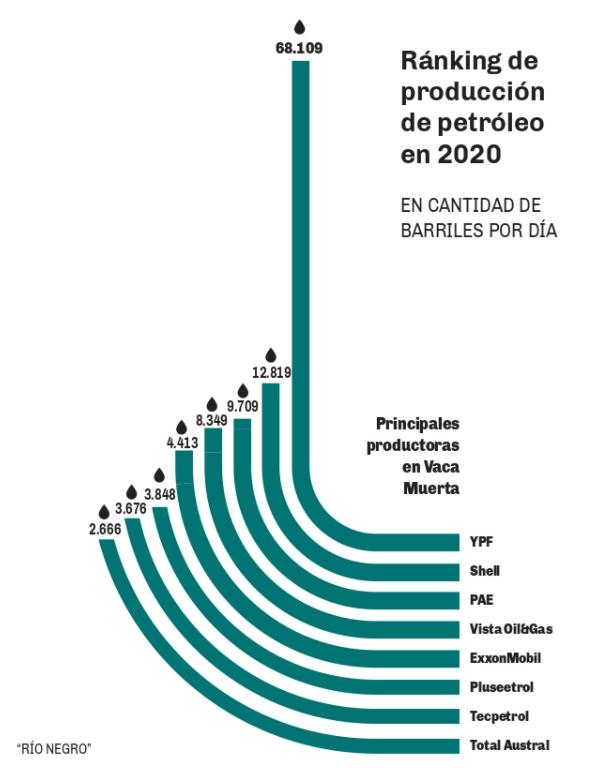 producción de petroleo